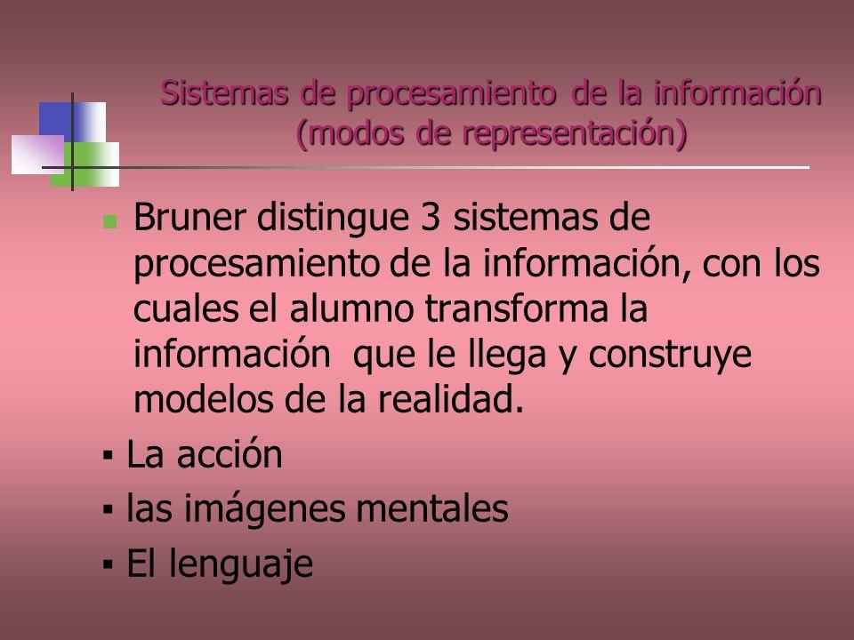 Sistemas de procesamiento de la información (modos de representación)