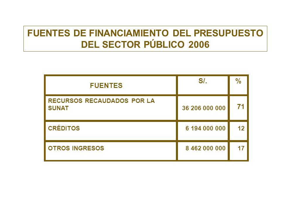 FUENTES DE FINANCIAMIENTO DEL PRESUPUESTO DEL SECTOR PÚBLICO 2006