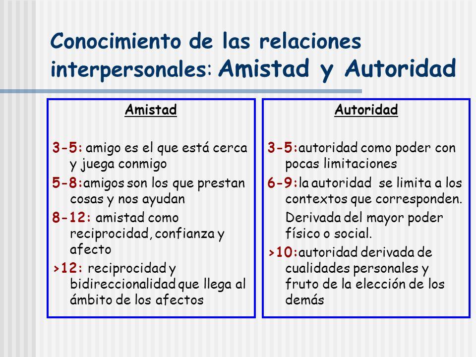 Conocimiento de las relaciones interpersonales: Amistad y Autoridad