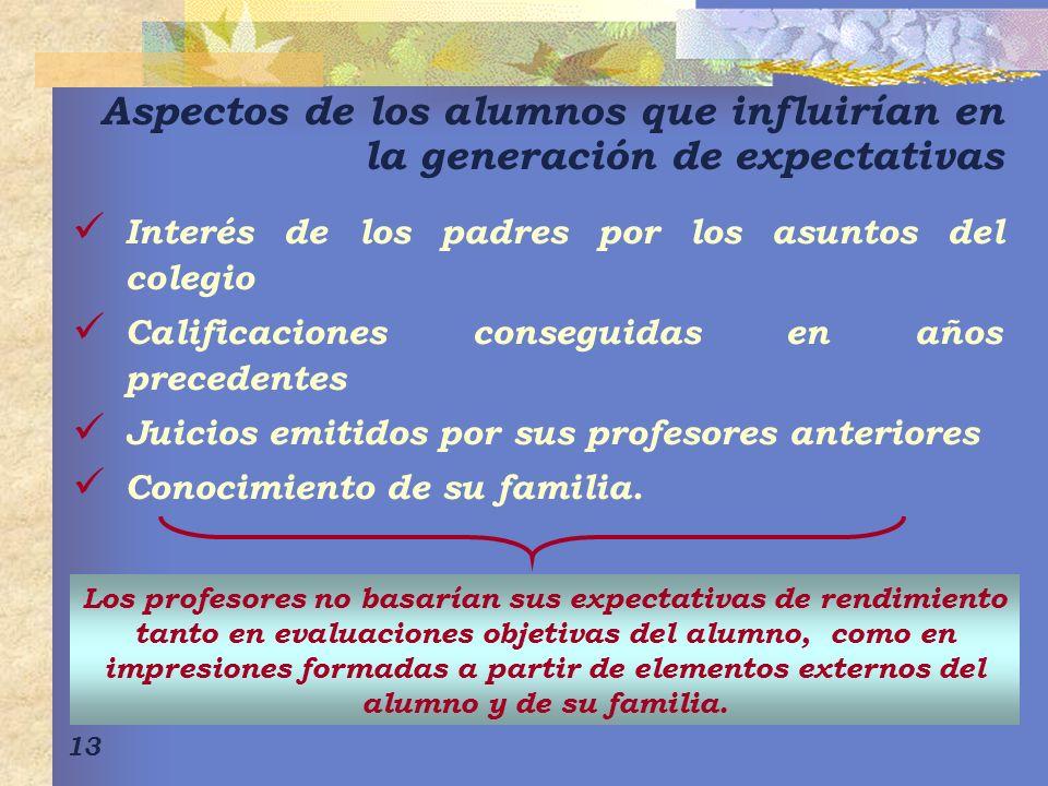 Aspectos de los alumnos que influirían en la generación de expectativas