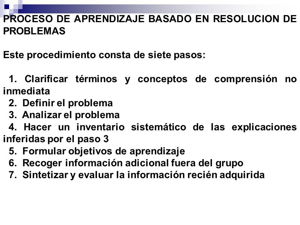 PROCESO DE APRENDIZAJE BASADO EN RESOLUCION DE PROBLEMAS