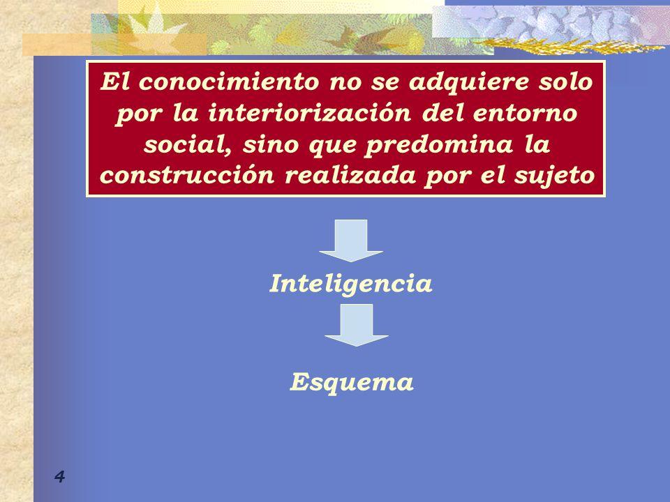 El conocimiento no se adquiere solo por la interiorización del entorno social, sino que predomina la construcción realizada por el sujeto