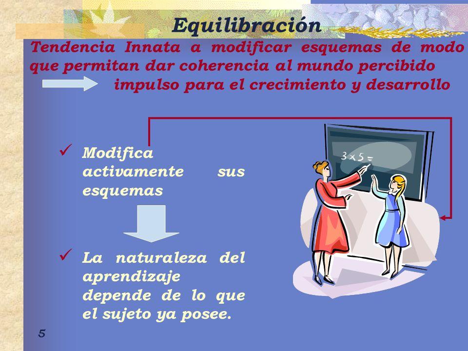 Equilibración Tendencia Innata a modificar esquemas de modo que permitan dar coherencia al mundo percibido.