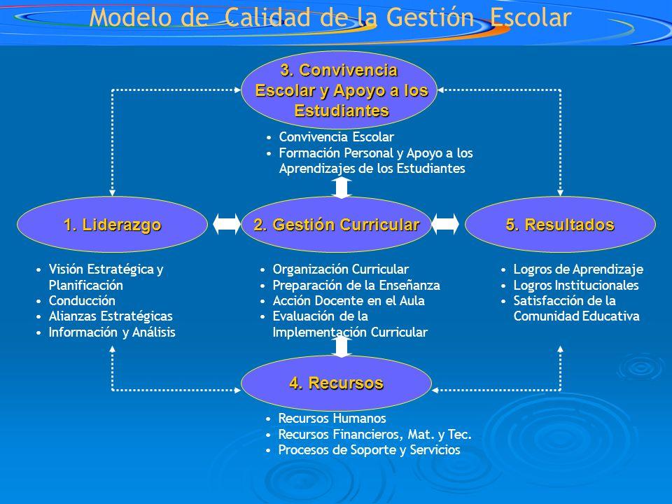 Modelo de Calidad de la Gestión Escolar