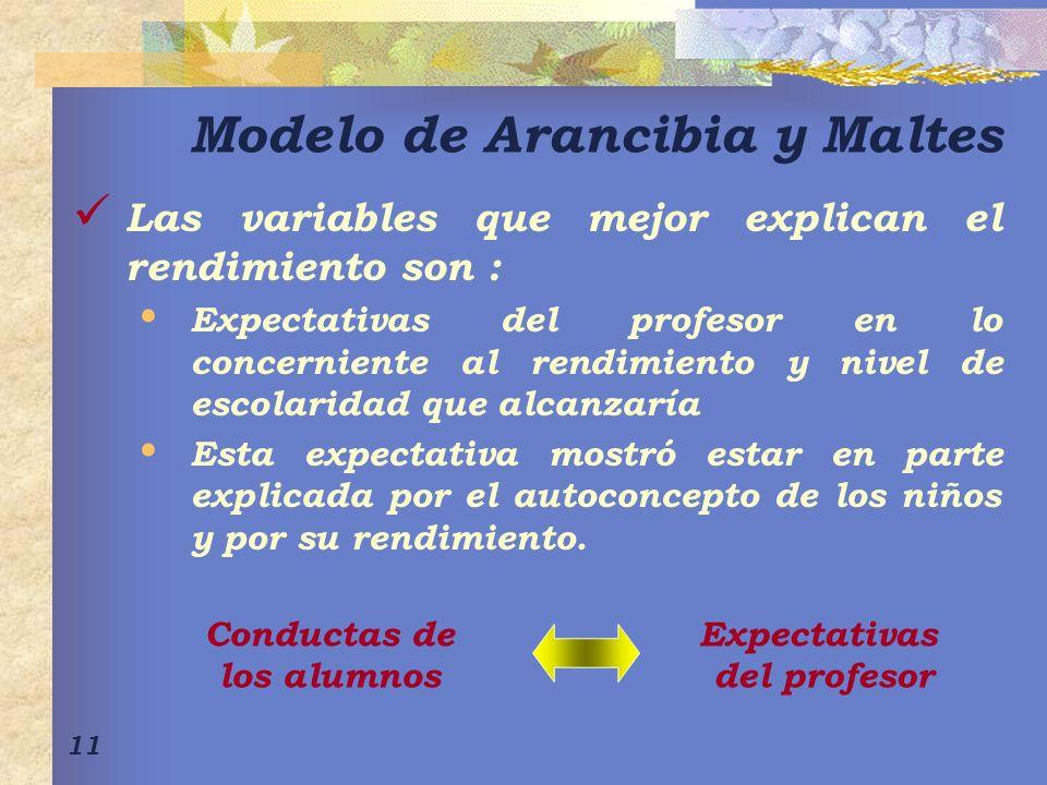 Modelo de Arancibia y Maltes