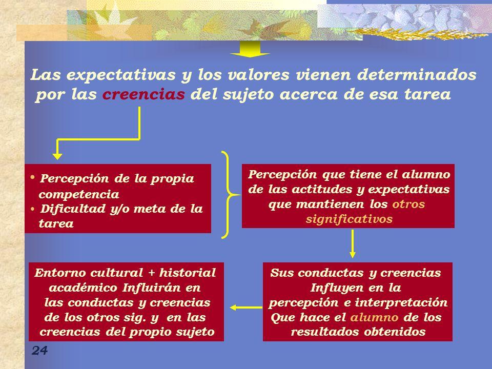 Las expectativas y los valores vienen determinados