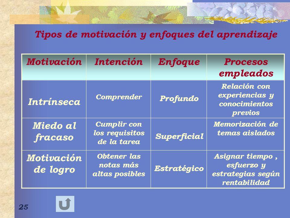 Tipos de motivación y enfoques del aprendizaje Motivación Intención