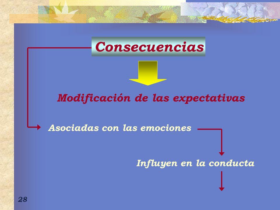 Consecuencias Modificación de las expectativas