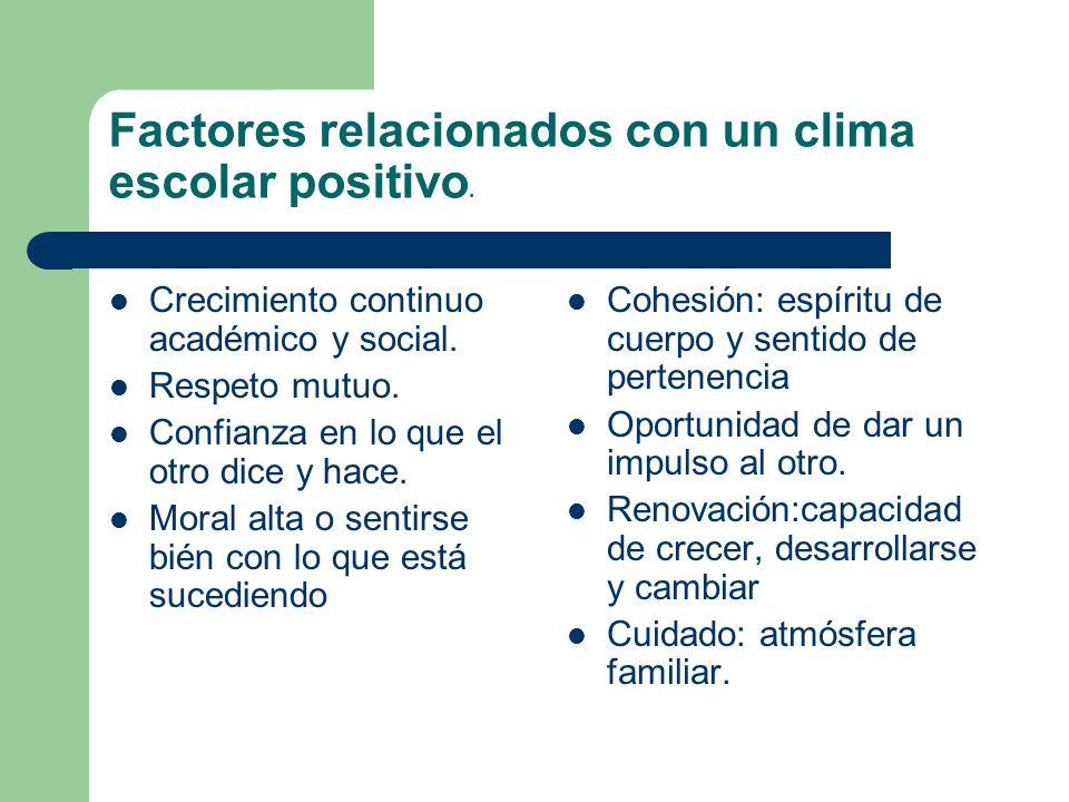 Factores relacionados con un clima escolar positivo.