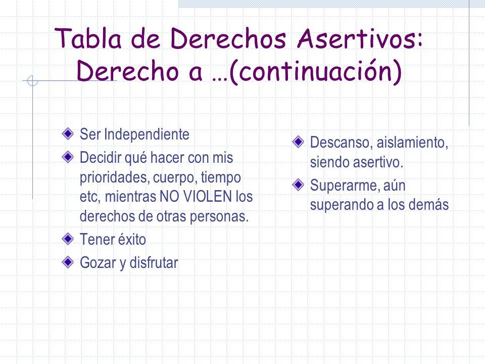Tabla de Derechos Asertivos: Derecho a …(continuación)