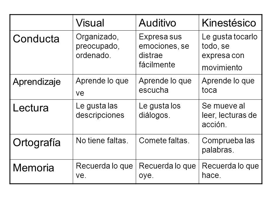 Visual Auditivo Kinestésico Conducta Lectura Ortografía Memoria