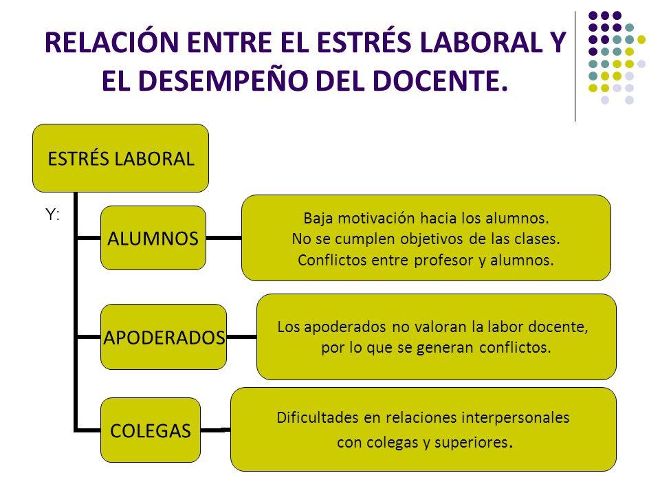 RELACIÓN ENTRE EL ESTRÉS LABORAL Y EL DESEMPEÑO DEL DOCENTE.