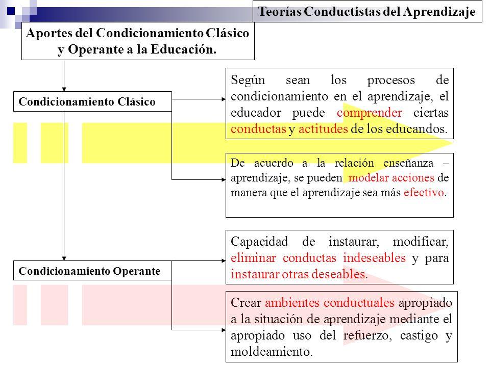 Aportes del Condicionamiento Clásico y Operante a la Educación.