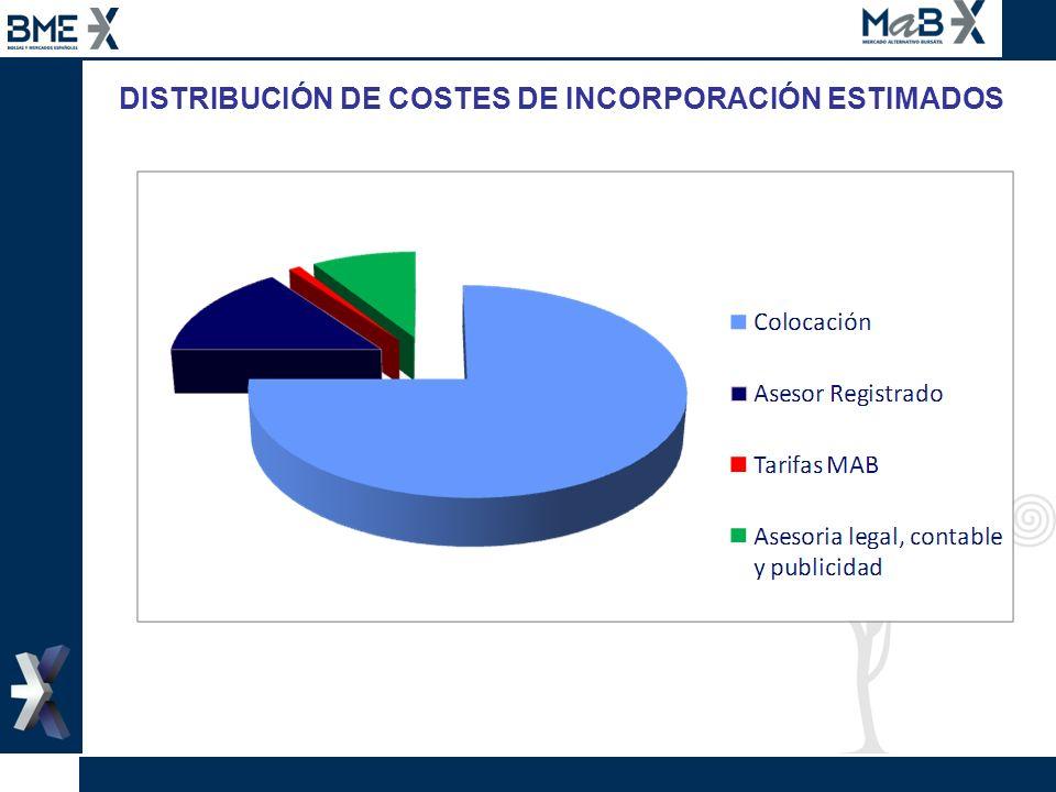 DISTRIBUCIÓN DE COSTES DE INCORPORACIÓN ESTIMADOS
