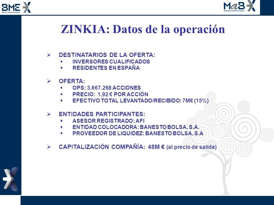 ZINKIA: Datos de la operación