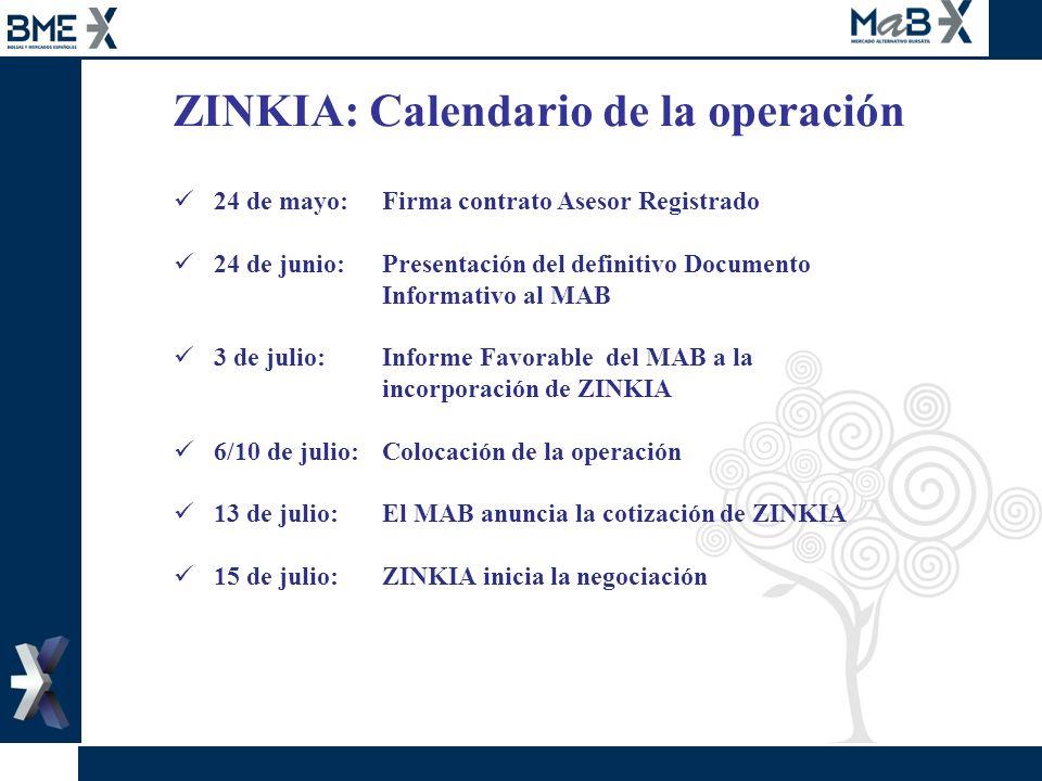 ZINKIA: Calendario de la operación