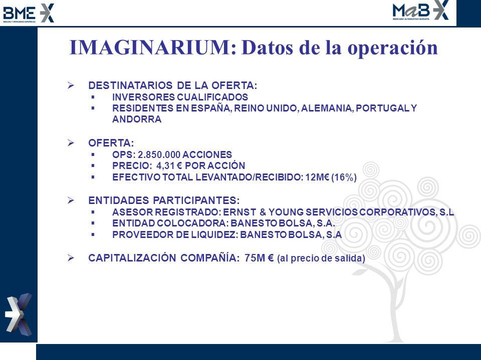 IMAGINARIUM: Datos de la operación
