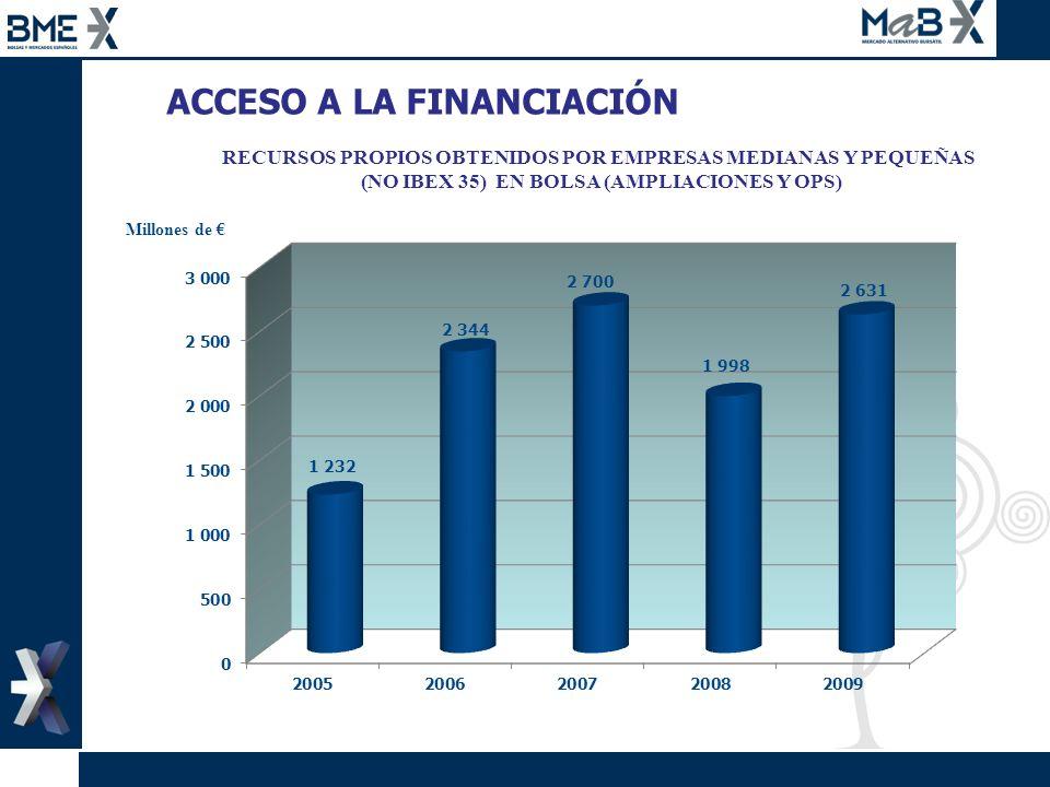 ACCESO A LA FINANCIACIÓN