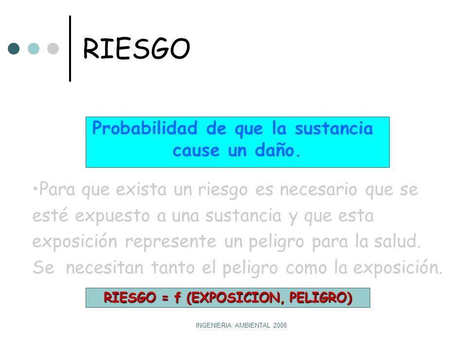 Probabilidad de que la sustancia RIESGO = f (EXPOSICION, PELIGRO)