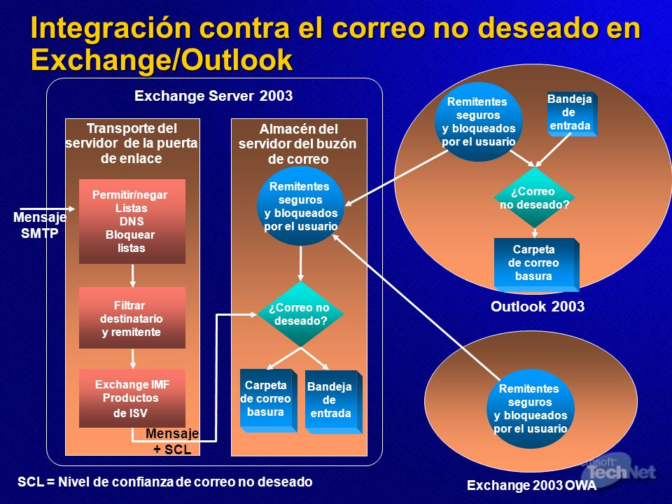 Integración contra el correo no deseado en Exchange/Outlook