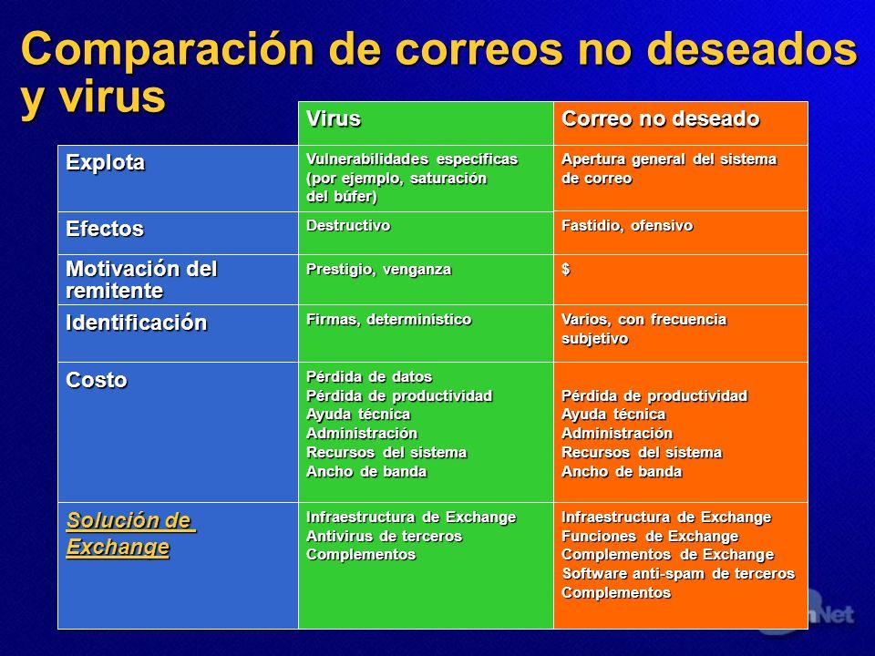 Comparación de correos no deseados y virus