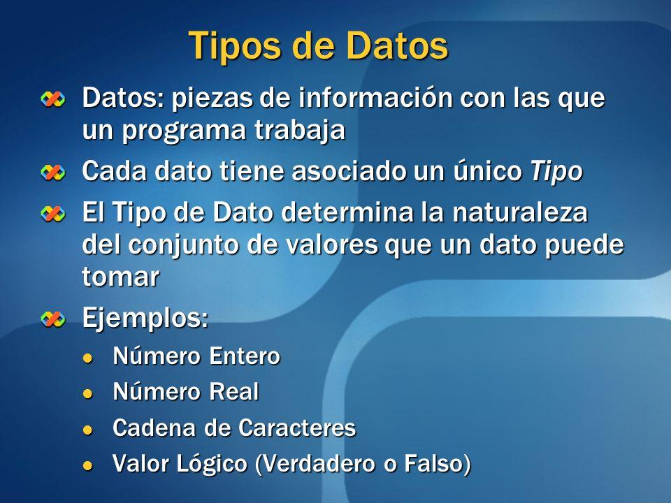 Tipos de Datos Datos: piezas de información con las que un programa trabaja. Cada dato tiene asociado un único Tipo.