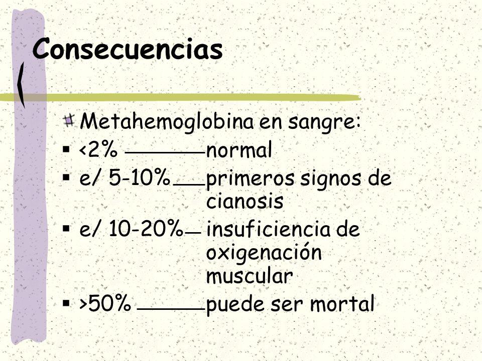 Consecuencias Metahemoglobina en sangre: <2% normal