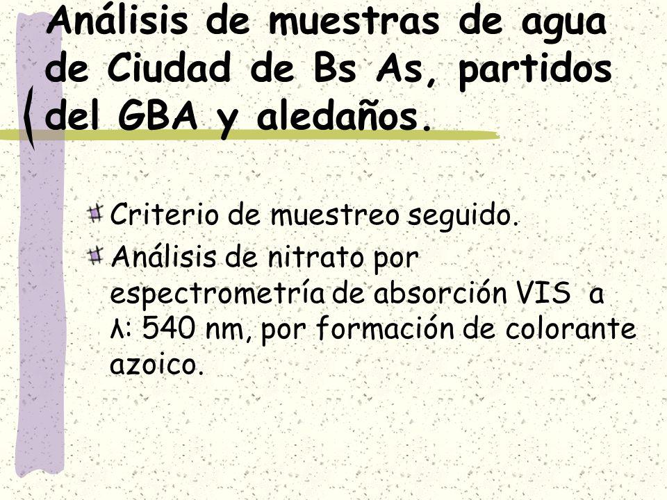 Análisis de muestras de agua de Ciudad de Bs As, partidos del GBA y aledaños.