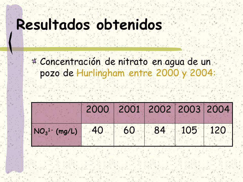 Resultados obtenidosConcentración de nitrato en agua de un pozo de Hurlingham entre 2000 y 2004: 2000.