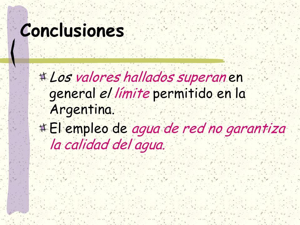 Conclusiones Los valores hallados superan en general el límite permitido en la Argentina.