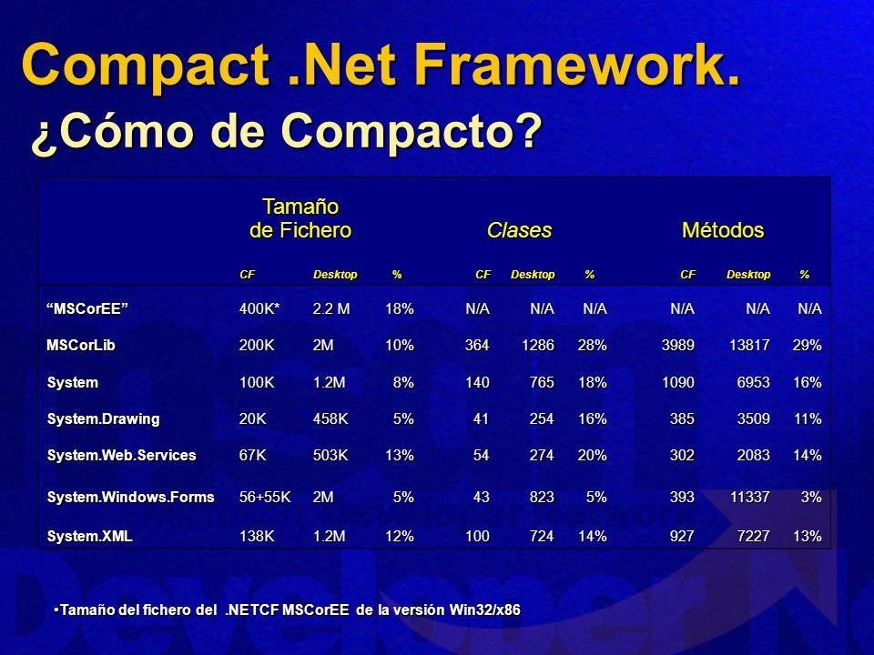 Compact .Net Framework. ¿Cómo de Compacto Tamaño de Fichero Clases