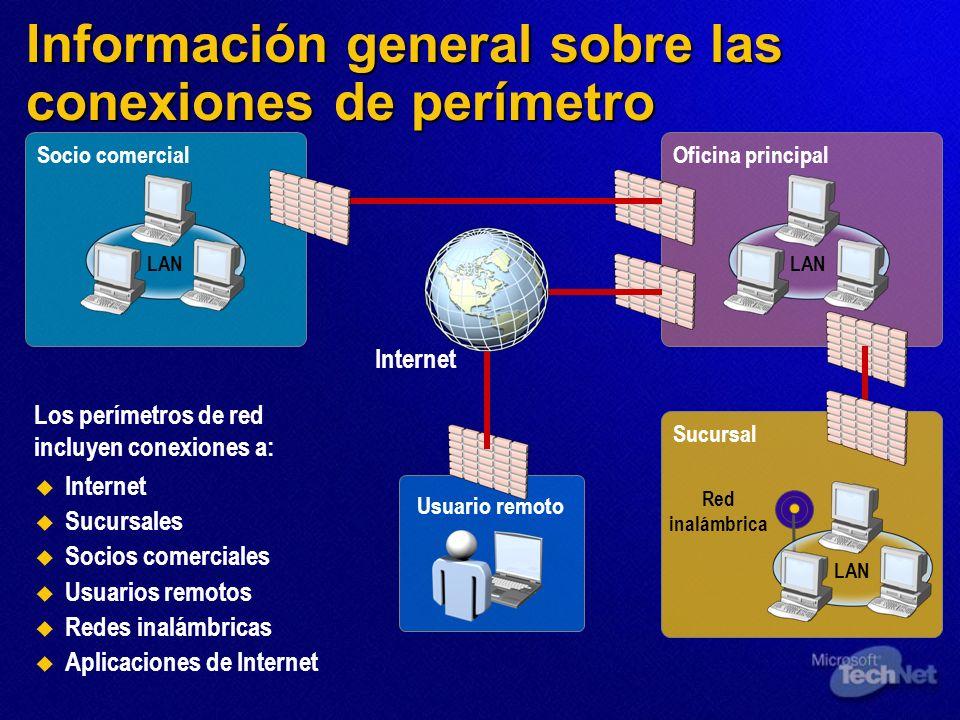 Información general sobre las conexiones de perímetro