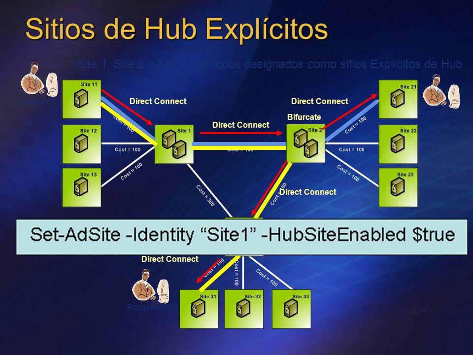 Sitios de Hub Explícitos