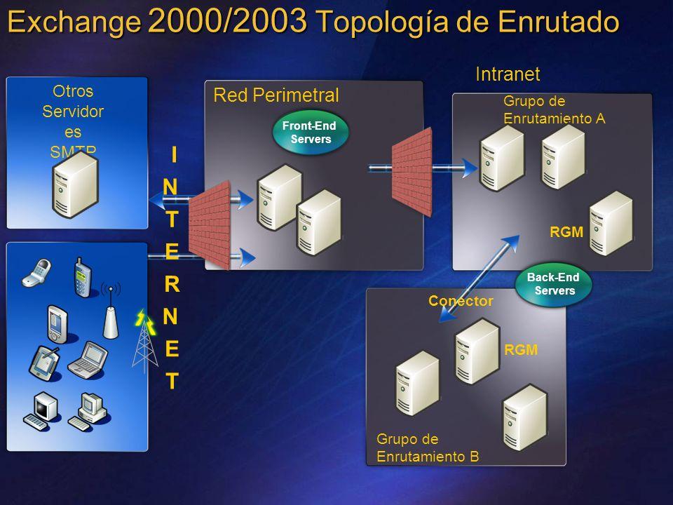 Exchange 2000/2003 Topología de Enrutado