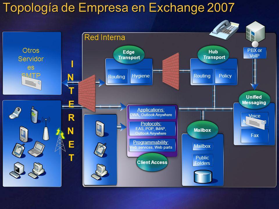 Topología de Empresa en Exchange 2007