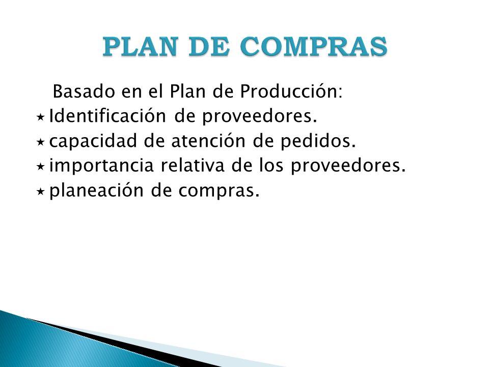 PLAN DE COMPRAS Basado en el Plan de Producción: