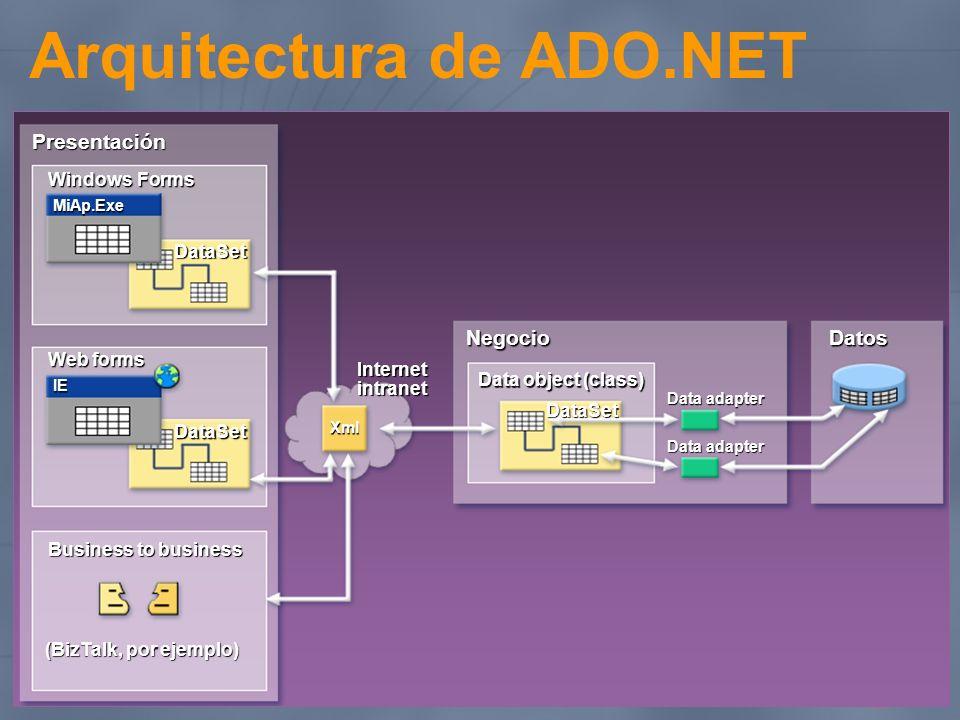 Arquitectura de ADO.NET