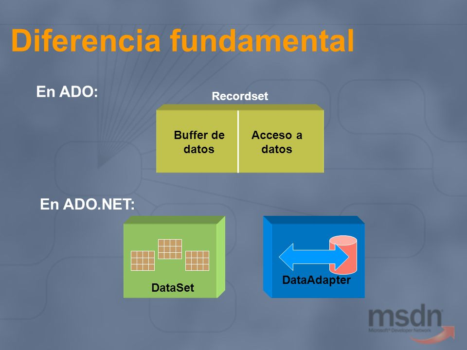 Diferencia fundamental