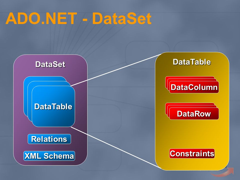 ADO.NET - DataSet DataTable DataSet DataColumn DataTable DataRow