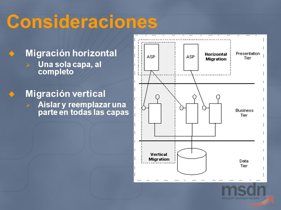 Consideraciones Migración horizontal Migración vertical