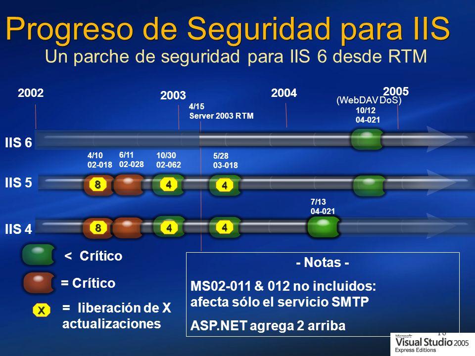 Progreso de Seguridad para IIS