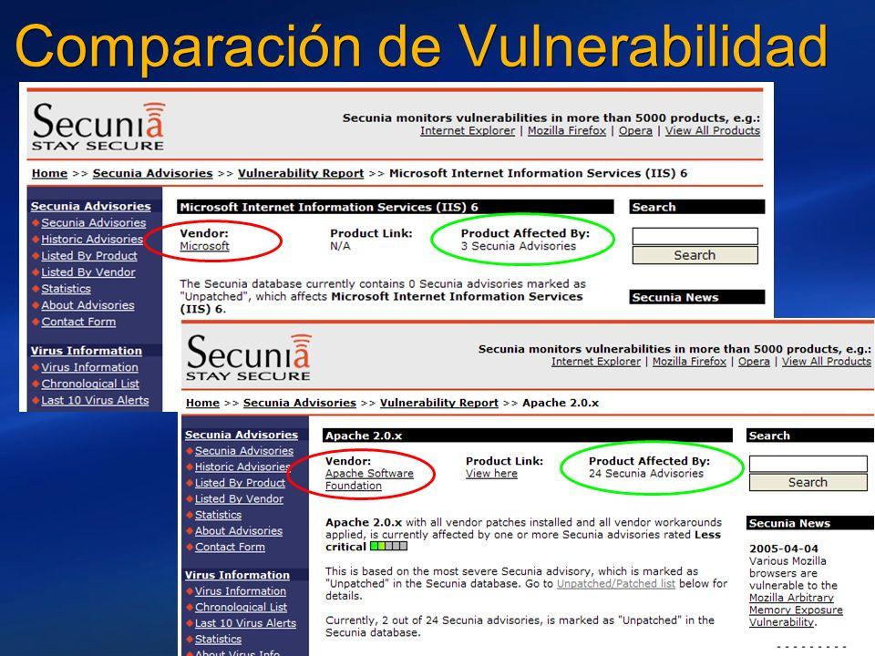Comparación de Vulnerabilidad