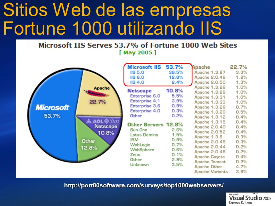 Sitios Web de las empresas Fortune 1000 utilizando IIS