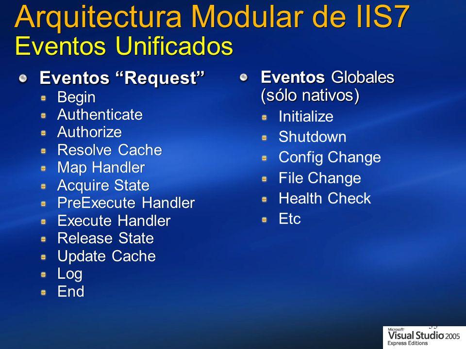 Arquitectura Modular de IIS7 Eventos Unificados