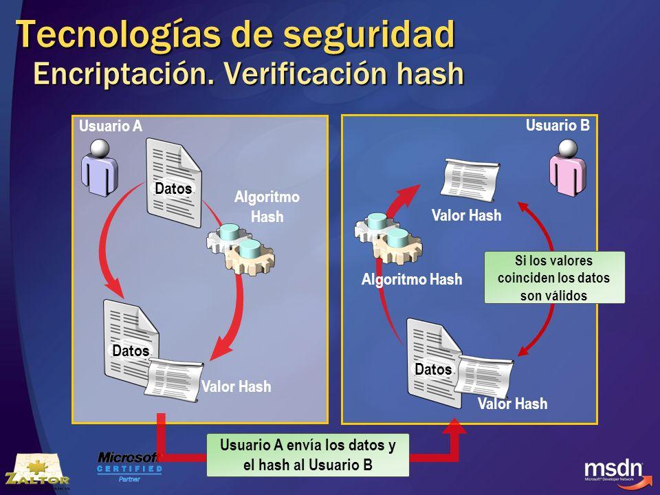 Tecnologías de seguridad Encriptación. Verificación hash
