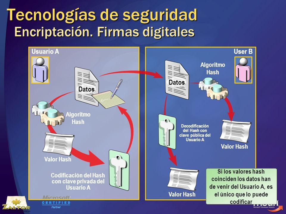 Tecnologías de seguridad Encriptación. Firmas digitales