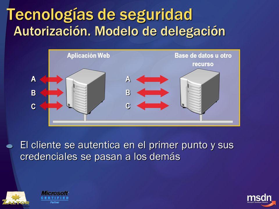 Tecnologías de seguridad Autorización. Modelo de delegación