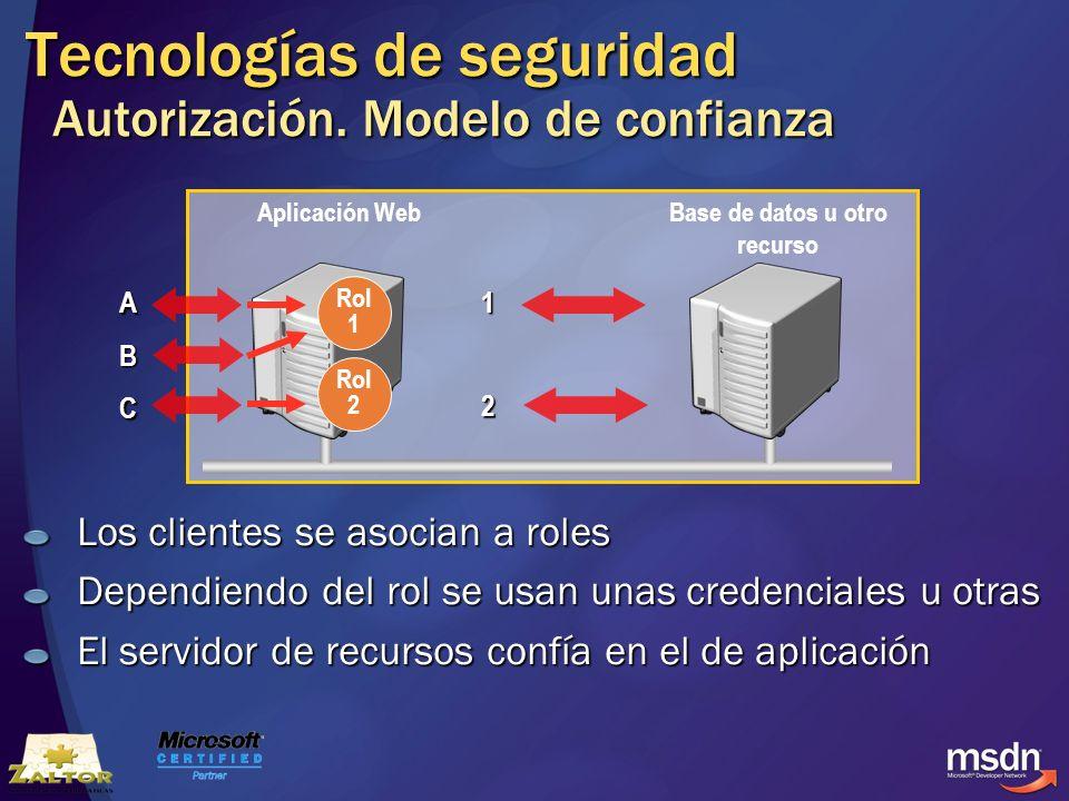 Tecnologías de seguridad Autorización. Modelo de confianza