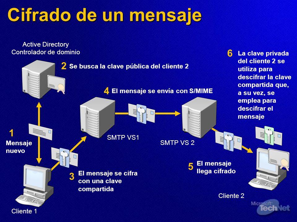 Se busca la clave pública del cliente 2 El mensaje se envía con S/MIME