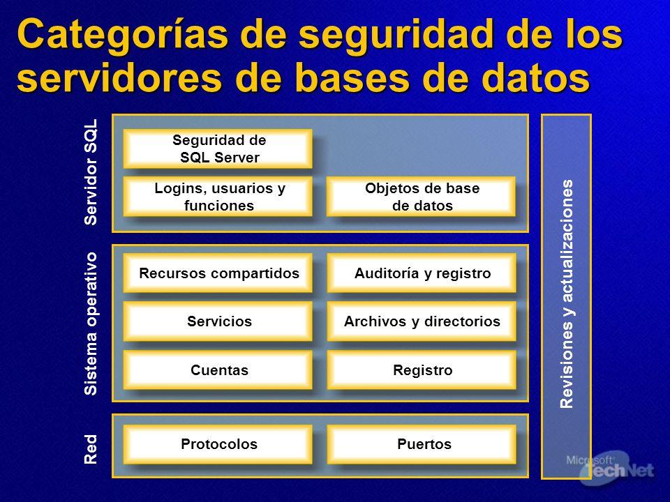 Categorías de seguridad de los servidores de bases de datos